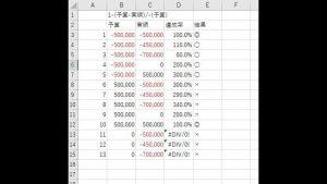マイナス予算の達成率の計算方法